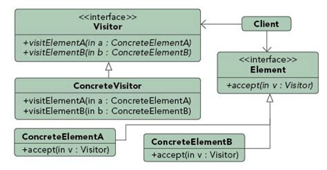 visitor pattern android design patterns android bees