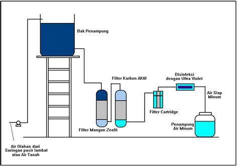 cara membuat filter air tanpa listrik eko kiswanto blog membuat sendiri pengolahan air tanah