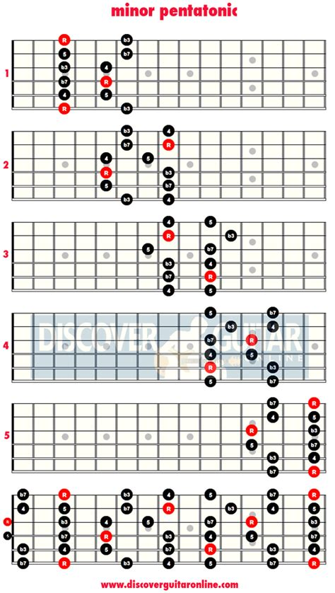 guitar scales diagrams minor pentatonic scale 5 patterns discover guitar