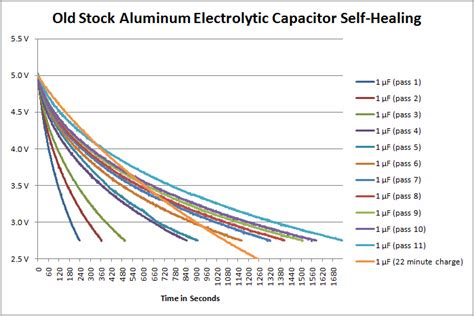 discharge rate of capacitor repairing electrolytic capacitors robot room