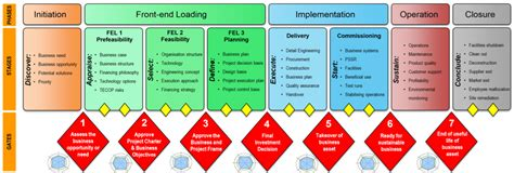 Focus On Operability And Maintainability For Project Success Otc Stage Gate Model Template