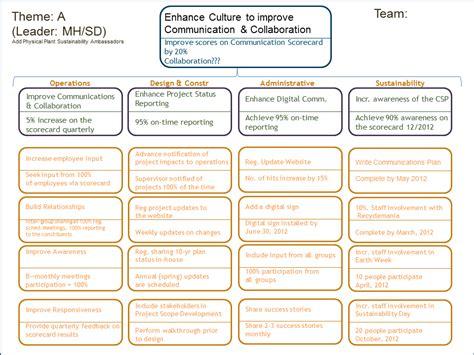 strategic themes definition strategic plan