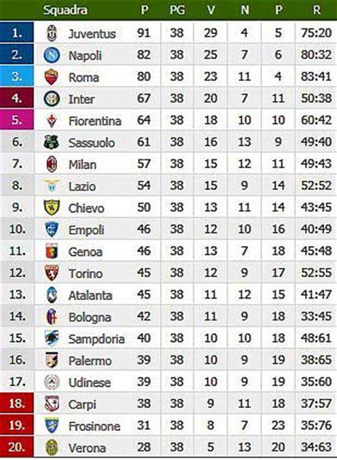 Calendario Partite Serie A Bologna Calcio Cionato Di Serie A 2015 2016 A C Chievo Verona