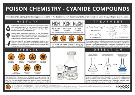 Cyanide On Periodic Table by Compound Interest The Chemistry Of Poisons Cyanide