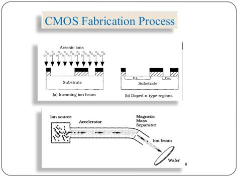 steps in fabrication of integrated circuits design of analog cmos integrated circuits homework 28 images eece488 analog cmos integrated