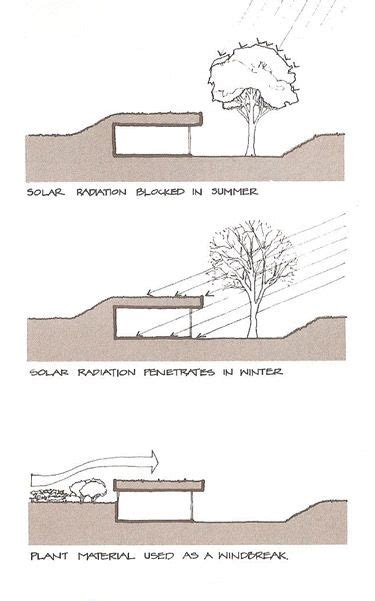 earth sheltered house designs 25 best ideas about earth house on pinterest earthship earth homes and earthship