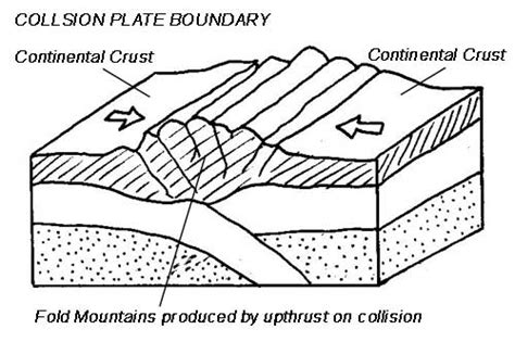 collision boundary diagram the geography lessons september 2011