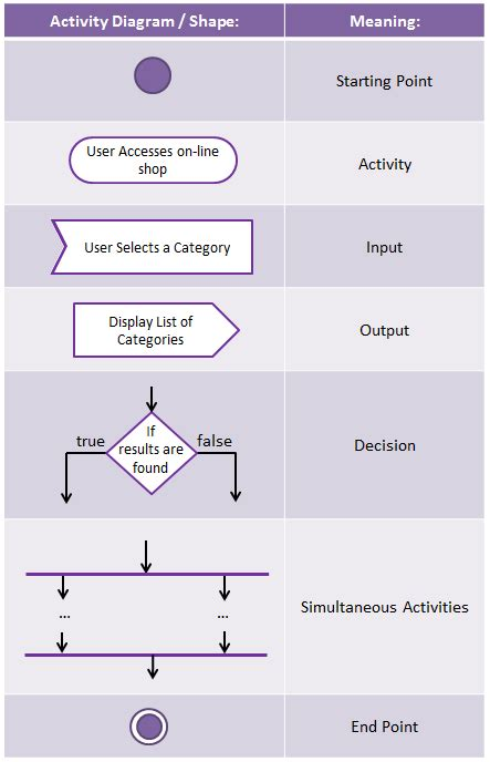 uml flowchart diagram activity diagram shapes image collections how to guide