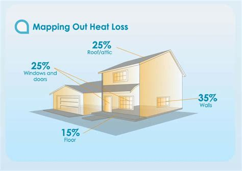 energy loss in homes and the benefits of insulation