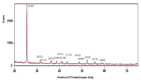 xrd reference pattern xrd spectra caso 4 dy precipitated powder compared with