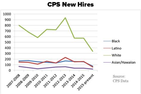 Cps Records Information Declining Numbers Of Black Teachers At Cps Better Government Association