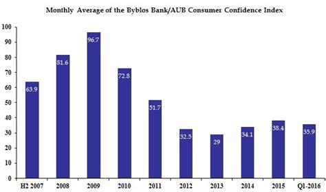 Aub Mba Ranking by Byblos Bank Aub Consumer Confidence Index Consumer