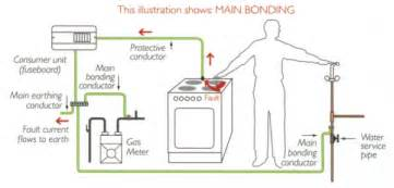 This drawing shows you how the earthing should be in a bathroom