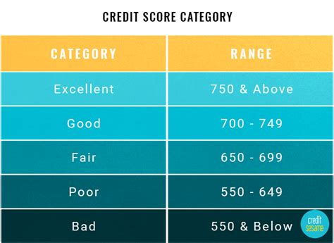credit score needed to buy a house how credit scores affect homebuyers housefax blog