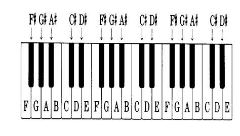 piano key notes get your learn on keyboard notes
