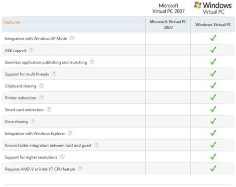 httpblog configmgrftw comcomparing the two modes of microsoft intune windows virtual pc 与 windows xp mode 实战精要 xiwang s