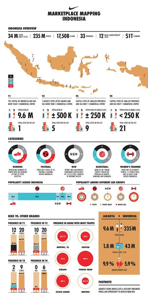 design manager indonesia 32 best infographic reference images on pinterest graph
