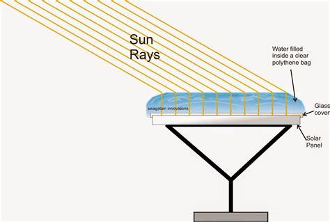 solar len solar panel enhancer using solar mirror concept