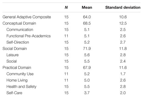 abas 3 scoring tables frontiers adaptive behavior and development of infants