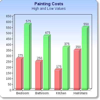 how much is a can of paint eric welch painter s how much does it cost to