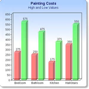 eric welch painter s how much does it cost to