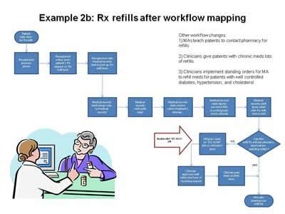 nursing workflow analysis 17 best images about hmis use cases on cause