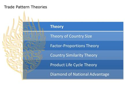trade pattern theory iaf605 week 5 international trade and factor mobility theory
