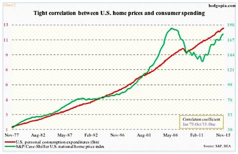 housing slowdown could hit consumer in 2016 see it market