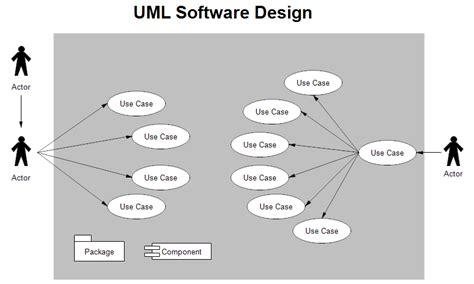 design uml uml design
