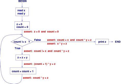 computer programming logic using flowcharts computer programming logic using flowcharts create a