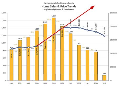 home value trends in harrisonburg rockingham county