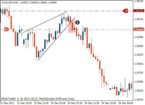 candlestick pattern stop loss rising wedge pattern chart analysis tradimo
