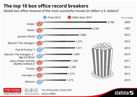 movie box office 2016 worldwide chart the top 10 box office record breakers statista