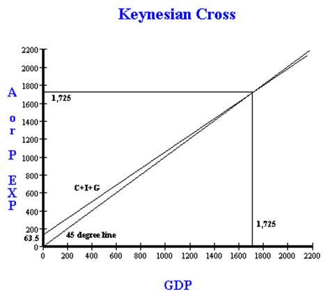 keynesian 45 degree diagram the keynesian cross and solving for equilibrium also