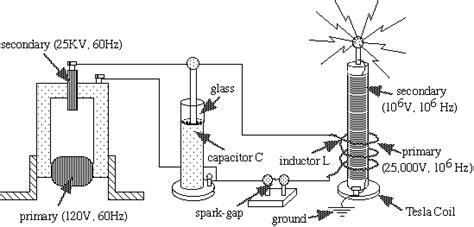 how to build a simple tesla coil nikola tesla coil techhour11