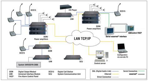 bosch pa system schematic diagram burglar alarm circuit