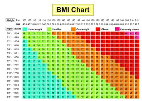 Things You Should About Your Bmi by Are You Obese Overweight Use This Bmi Calculator Chart