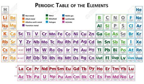 tavola periodica degli elementi in inglese tabla periodica de ingles fresh periodic table the