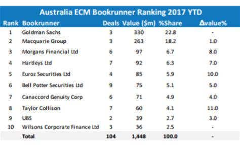 Dealogic League Table by Ubs Launches Year S Equity Raising For Downer Edi
