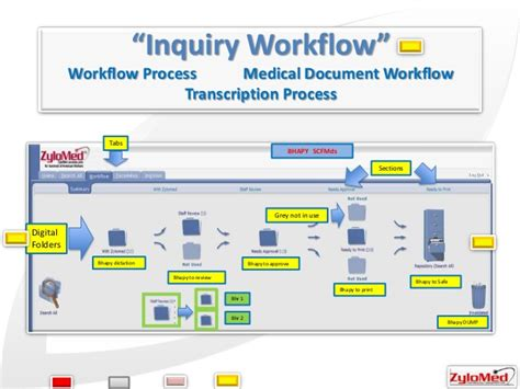 physician workflow physician workflow 28 images physician workflow 28