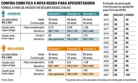 tabela atualizqada fator previdenciario 2016 novas regras para a aposentadoria permitem trabalhador