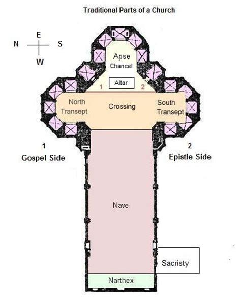 diagram of catholic church parts of a church building bktrcia