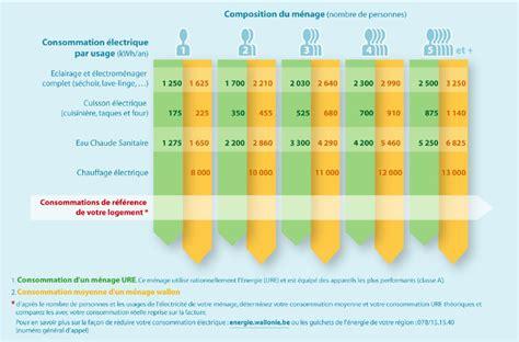 Consommation Moyenne De Gaz 3646 by Consommation Moyenne Gaz Maison Consommation Gaz Maison
