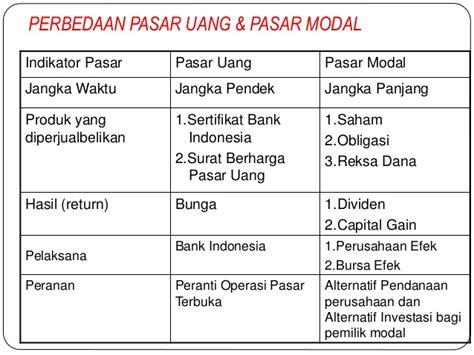 ekonomi uang perbankandan pasar keuangan 1 ekonomi moneter pasar uang