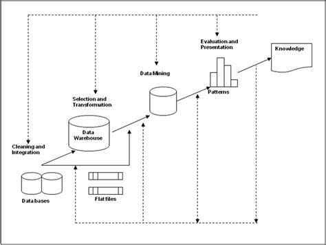 konsep desain database cyborg think pemahaman mengenai data mining