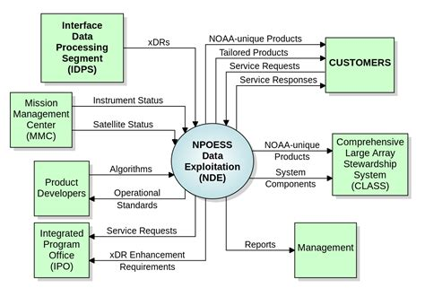 system model diagram system context diagram
