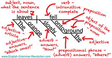 basic sentence pattern diagram sentence diagrams the one question you should be asking