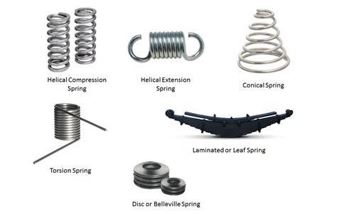 Kinds Of Types Of Springs Members Gallery Mechanical Engineering Community