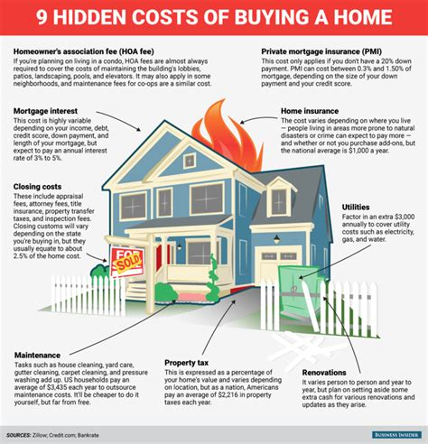 additional cost when buying a house hidden costs of buying a home business insider