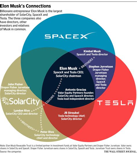 elon musk net worth graph elon musk supports his business empire with unusual